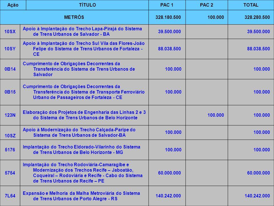 7/6/2014Brasília8 AçãoTÍTULOPAC 1PAC 2TOTAL METRÔS 328.180.500 100.000 328.280.500 10SX Apoio à Implantação do Trecho Lapa-Pirajá do Sistema de Trens Urbanos de Salvador - BA 39.500.000 10SY Apoio à Implantação do Trecho Sul Vila das Flores-João Felipe do Sistema de Trens Urbanos de Fortaleza - CE 88.038.500 0B14 Cumprimento de Obrigações Decorrentes da Transferência do Sistema de Trens Urbanos de Salvador 100.000 0B15 Cumprimento de Obrigações Decorrentes da Transferência do Sistema de Transporte Ferroviário Urbano de Passageiros de Fortaleza - CE 100.000 123N Elaboração dos Projetos de Engenharia das Linhas 2 e 3 do Sistema de Trens Urbanos de Belo Horizonte 100.000 10SZ Apoio à Modernização do Trecho Calçada-Paripe do Sistema de Trens Urbanos de Salvador-BA 100.000 5176 Implantação do Trecho Eldorado-Vilarinho do Sistema de Trens Urbanos de Belo Horizonte - MG 100.000 5754 Implantação do Trecho Rodoviária-Camaragibe e Modernização dos Trechos Recife – Jaboatão, Coqueiral – Rodoviária e Recife - Cabo do Sistema de Trens Urbanos de Recife – PE 60.000.000 7L64 Expansão e Melhoria da Malha Metroviária do Sistema de Trens Urbanos de Porto Alegre - RS 140.242.000