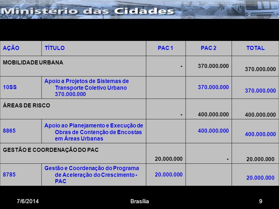 7/6/2014Brasília9 AÇÃOTÍTULOPAC 1PAC 2TOTAL MOBILIDADE URBANA - 370.000.000 10SS Apoio a Projetos de Sistemas de Transporte Coletivo Urbano 370.000.000 370.000.000 ÁREAS DE RISCO - 400.000.000 8865 Apoio ao Planejamento e Execução de Obras de Contenção de Encostas em Áreas Urbanas 400.000.000 GESTÃO E COORDENAÇÃO DO PAC 20.000.000 - 8785 Gestão e Coordenação do Programa de Aceleração do Crescimento - PAC 20.000.000