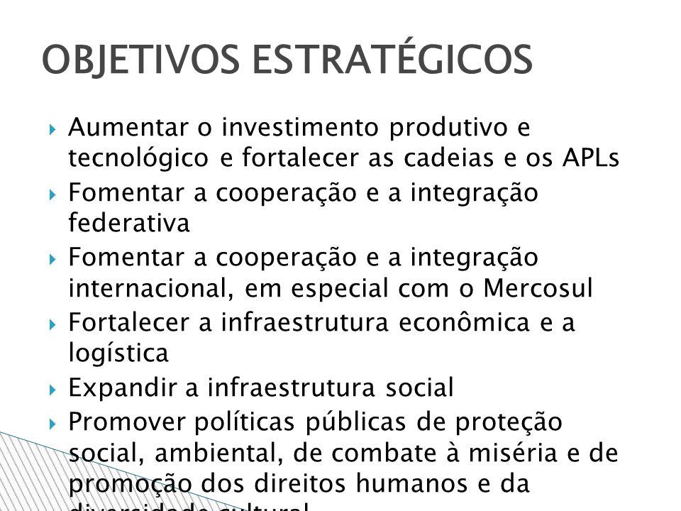 Aumentar o investimento produtivo e tecnológico e fortalecer as cadeias e os APLs Fomentar a cooperação e a integração federativa Fomentar a cooperação e a integração internacional, em especial com o Mercosul Fortalecer a infraestrutura econômica e a logística Expandir a infraestrutura social Promover políticas públicas de proteção social, ambiental, de combate à miséria e de promoção dos direitos humanos e da diversidade cultural OBJETIVOS ESTRATÉGICOS
