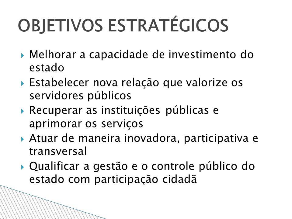 Melhorar a capacidade de investimento do estado Estabelecer nova relação que valorize os servidores públicos Recuperar as instituições públicas e aprimorar os serviços Atuar de maneira inovadora, participativa e transversal Qualificar a gestão e o controle público do estado com participação cidadã OBJETIVOS ESTRATÉGICOS