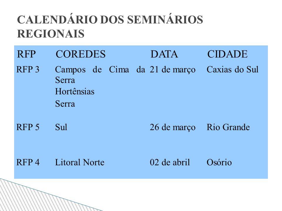 RFPCOREDESDATACIDADE RFP 3Campos de Cima da Serra Hortênsias Serra 21 de marçoCaxias do Sul RFP 5Sul26 de marçoRio Grande RFP 4Litoral Norte02 de abrilOsório CALENDÁRIO DOS SEMINÁRIOS REGIONAIS