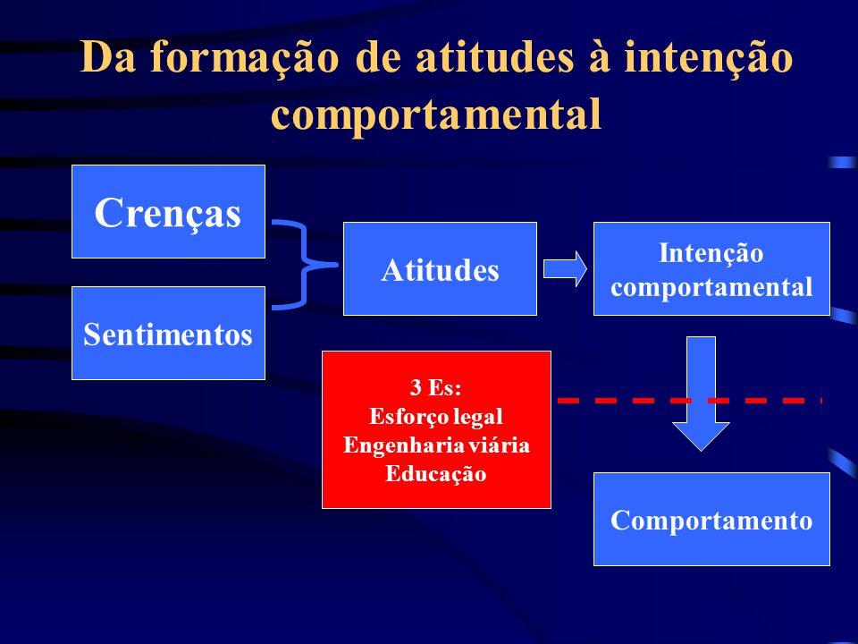 Da formação de atitudes à intenção comportamental Crenças Sentimentos Atitudes Intenção comportamental Comportamento 3 Es: Esforço legal Engenharia vi