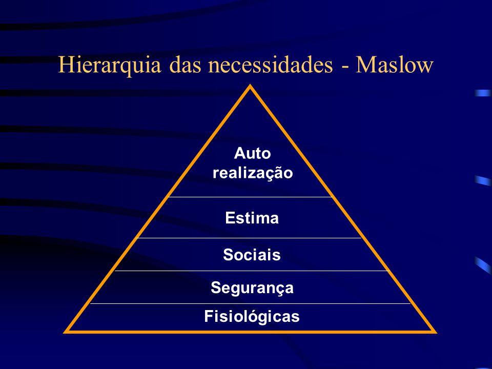 Hierarquia das necessidades - Maslow Auto realização Estima Sociais Segurança Fisiológicas