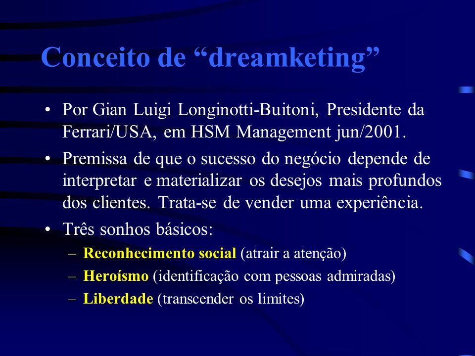 Conceito de dreamketing Por Gian Luigi Longinotti-Buitoni, Presidente da Ferrari/USA, em HSM Management jun/2001. Premissa de que o sucesso do negócio