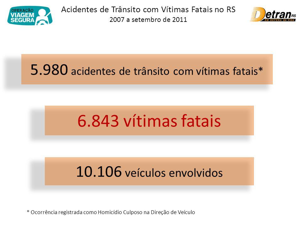 Acidentes de Trânsito com Vítimas Fatais no RS 2007 a setembro de 2011 3,4 acidentes fatais/ dia.