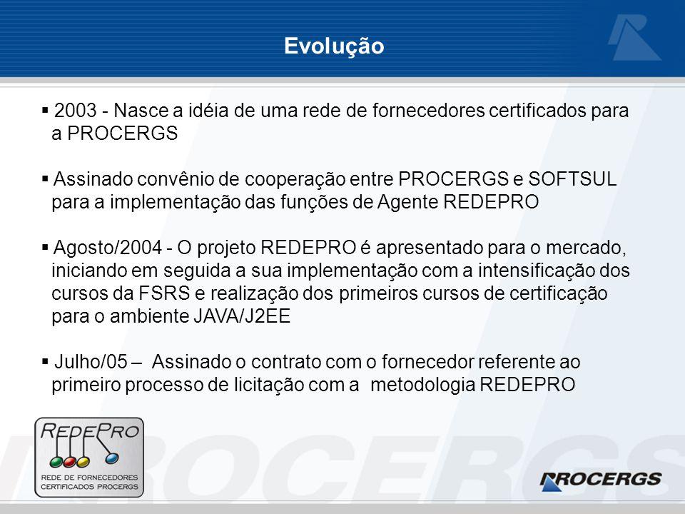2003 - Nasce a idéia de uma rede de fornecedores certificados para a PROCERGS Assinado convênio de cooperação entre PROCERGS e SOFTSUL para a implementação das funções de Agente REDEPRO Agosto/2004 - O projeto REDEPRO é apresentado para o mercado, iniciando em seguida a sua implementação com a intensificação dos cursos da FSRS e realização dos primeiros cursos de certificação para o ambiente JAVA/J2EE Julho/05 – Assinado o contrato com o fornecedor referente ao primeiro processo de licitação com a metodologia REDEPRO Evolução