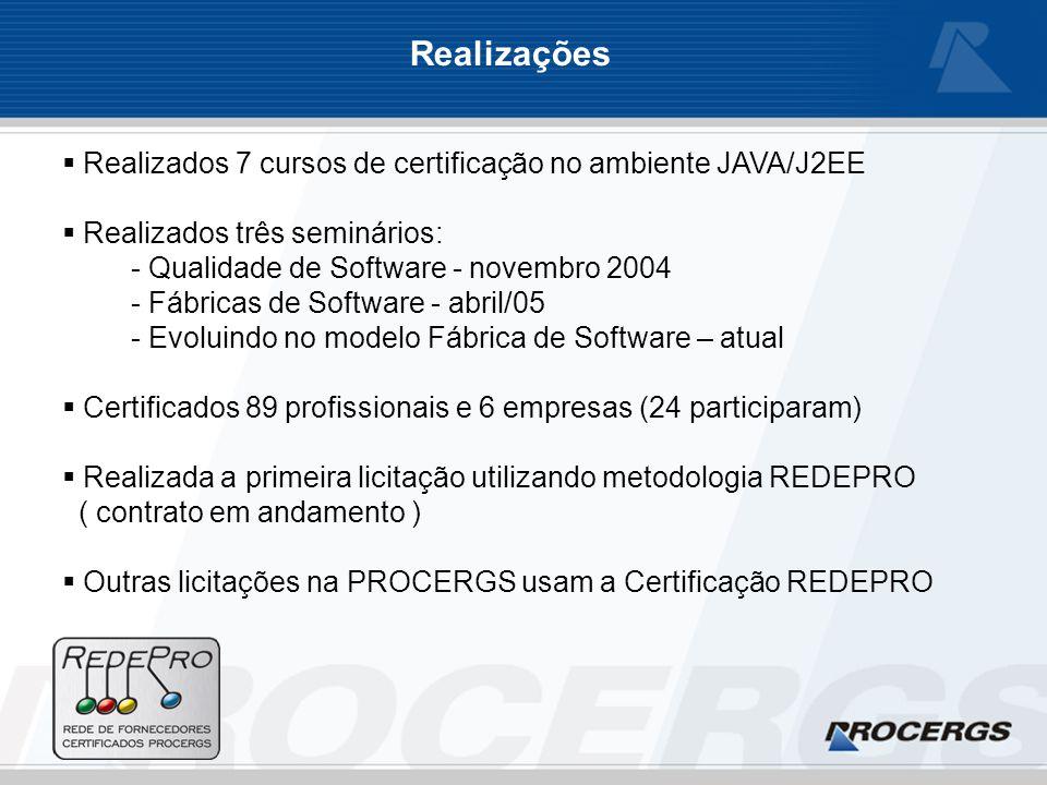 Realizações Realizados 7 cursos de certificação no ambiente JAVA/J2EE Realizados três seminários: - Qualidade de Software - novembro 2004 - Fábricas de Software - abril/05 - Evoluindo no modelo Fábrica de Software – atual Certificados 89 profissionais e 6 empresas (24 participaram) Realizada a primeira licitação utilizando metodologia REDEPRO ( contrato em andamento ) Outras licitações na PROCERGS usam a Certificação REDEPRO