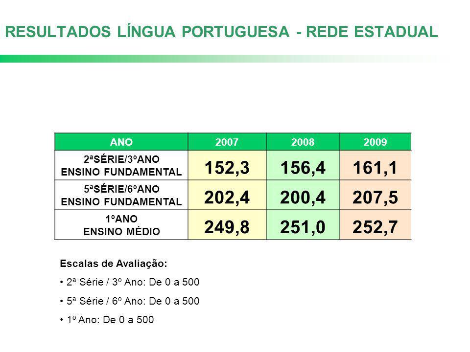 RESULTADOS LÍNGUA PORTUGUESA - REDE ESTADUAL ANO200720082009 2ªSÉRIE/3ºANO ENSINO FUNDAMENTAL 152,3156,4161,1 5ªSÉRIE/6ºANO ENSINO FUNDAMENTAL 202,420