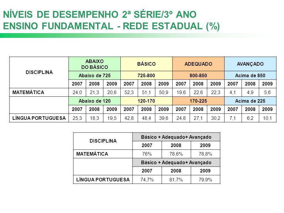 NÍVEIS DE DESEMPENHO 2ª SÉRIE/3º ANO ENSINO FUNDAMENTAL - REDE ESTADUAL (%) DISCIPLINA ABAIXO DO BÁSICO BÁSICOADEQUADOAVANÇADO Abaixo de 725725-800800