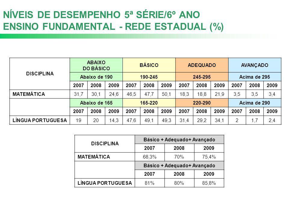 NÍVEIS DE DESEMPENHO 5ª SÉRIE/6º ANO ENSINO FUNDAMENTAL - REDE ESTADUAL (%) DISCIPLINA ABAIXO DO BÁSICO BÁSICOADEQUADOAVANÇADO Abaixo de 190190-245245