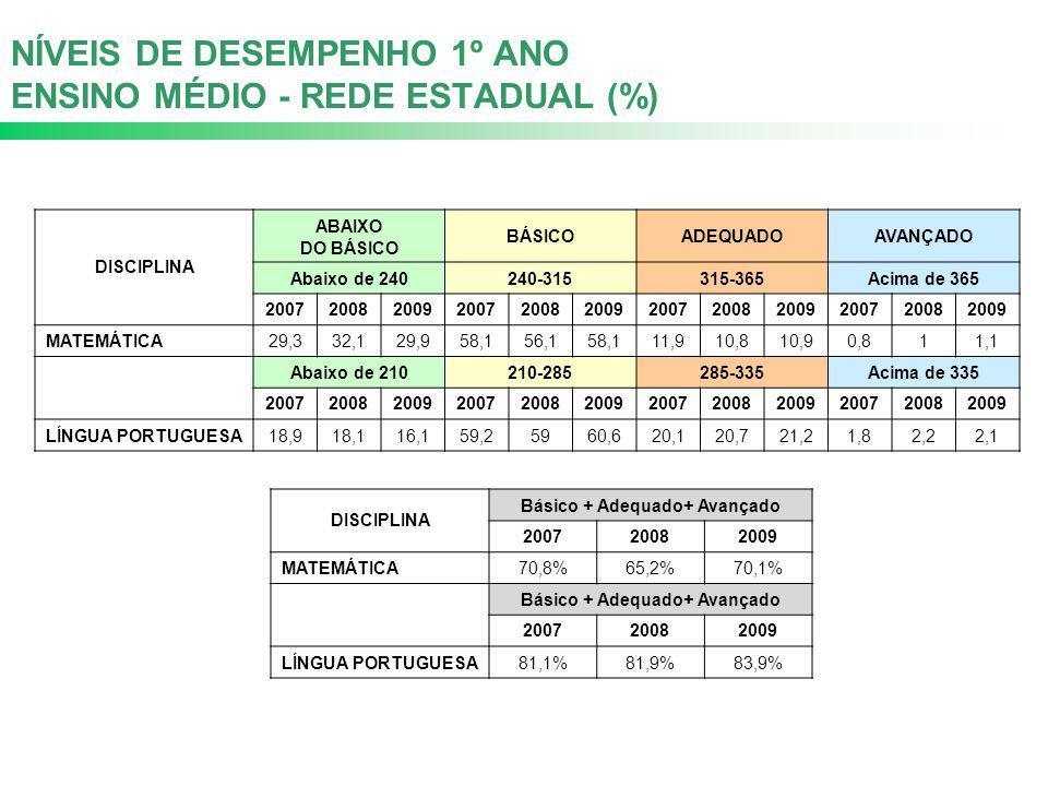NÍVEIS DE DESEMPENHO 1º ANO ENSINO MÉDIO - REDE ESTADUAL (%) DISCIPLINA ABAIXO DO BÁSICO BÁSICOADEQUADOAVANÇADO Abaixo de 240240-315315-365 Acima de 3