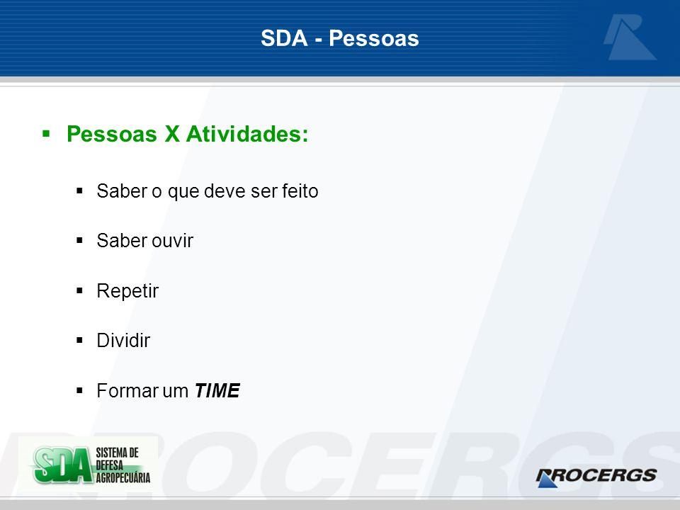 SDA - Pessoas Pessoas X Atividades: Saber o que deve ser feito Saber ouvir Repetir Dividir Formar um TIME