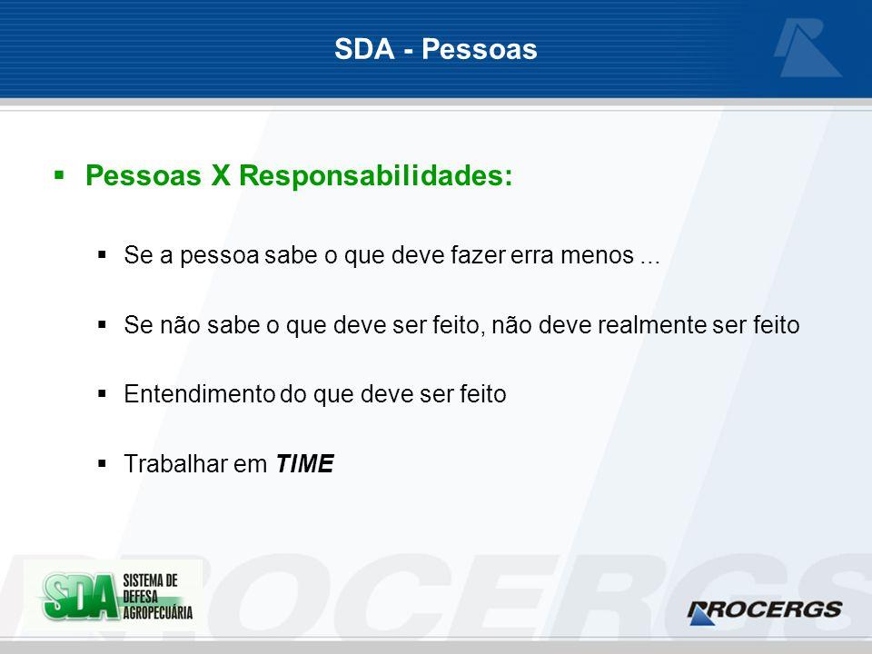 SDA - Pessoas Pessoas X Responsabilidades: Se a pessoa sabe o que deve fazer erra menos...