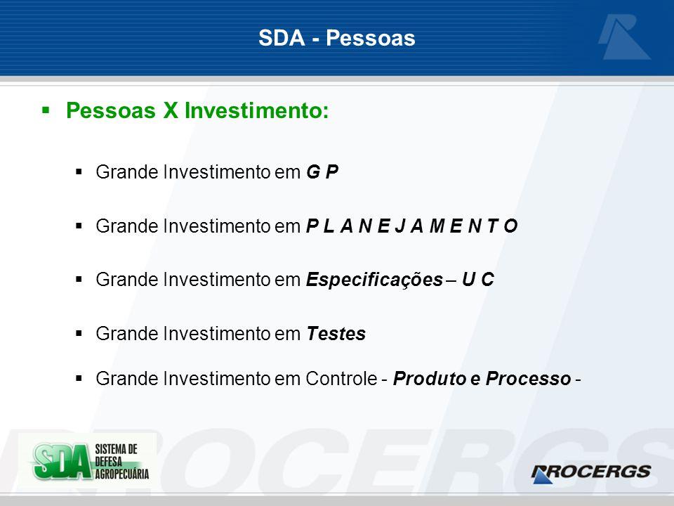 SDA - Pessoas Pessoas X Investimento: Grande Investimento em G P Grande Investimento em P L A N E J A M E N T O Grande Investimento em Especificações – U C Grande Investimento em Testes Grande Investimento em Controle - Produto e Processo -