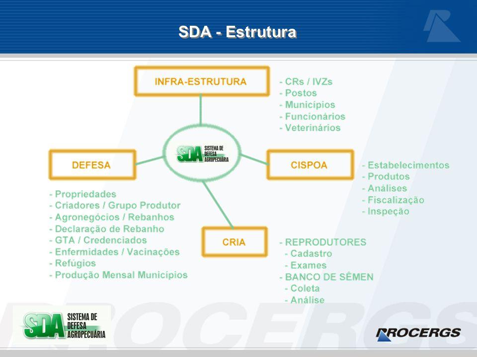 SDA - Estrutura