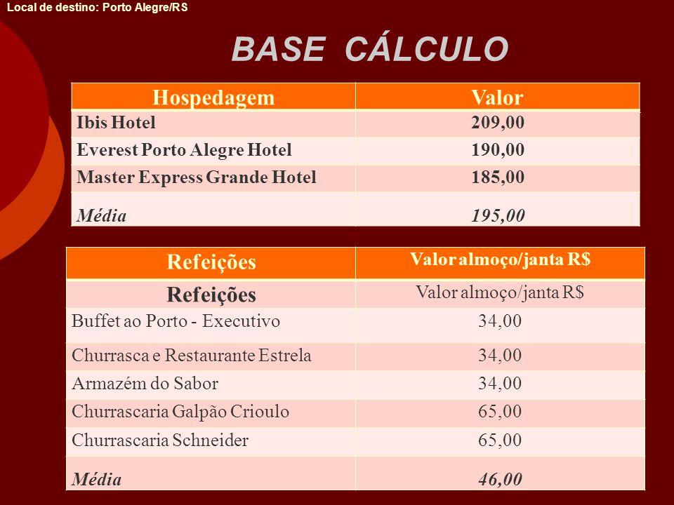 BASE CÁLCULO Local de destino: Porto Alegre/RS HospedagemValor Ibis Hotel209,00 Everest Porto Alegre Hotel190,00 Master Express Grande Hotel185,00 Méd