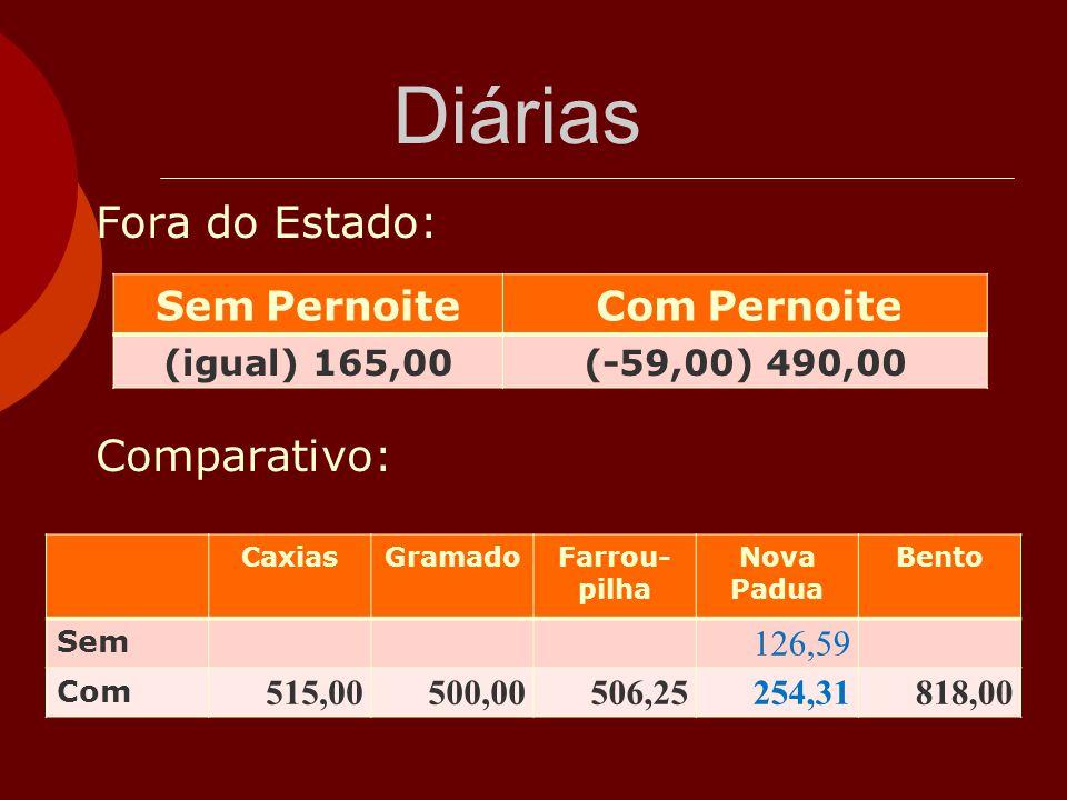 Diárias Fora do Estado: Comparativo: Sem Pernoite Com Pernoite (igual) 165,00(-59,00) 490,00 CaxiasGramadoFarrou- pilha Nova Padua Bento Sem 126,59 Co