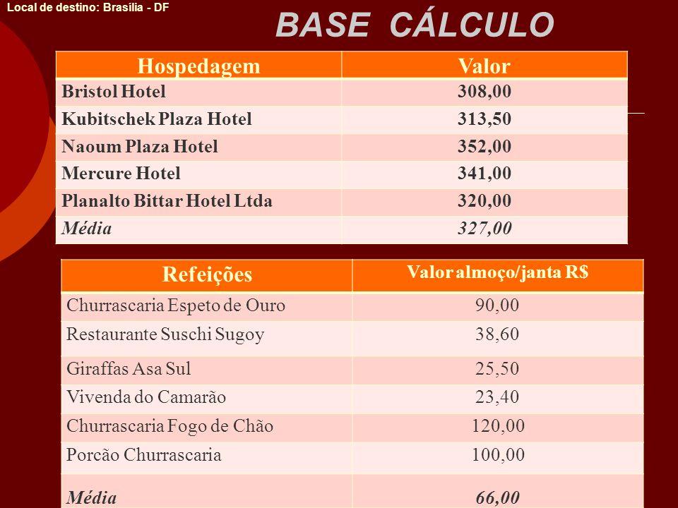 BASE CÁLCULO Local de destino: Brasília - DF HospedagemValor Bristol Hotel308,00 Kubitschek Plaza Hotel313,50 Naoum Plaza Hotel352,00 Mercure Hotel341