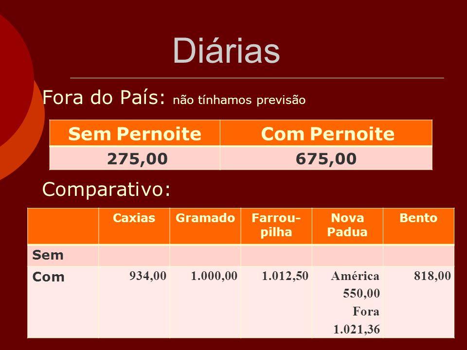 Diárias Fora do País: não tínhamos previsão Comparativo: Sem Pernoite Com Pernoite 275,00675,00 CaxiasGramadoFarrou- pilha Nova Padua Bento Sem Com 93