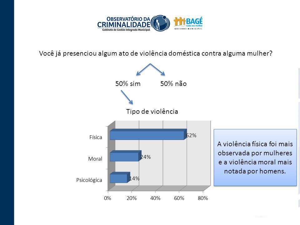 Você já presenciou algum ato de violência doméstica contra alguma mulher? 50% sim 50% não Tipo de violência A violência física foi mais observada por