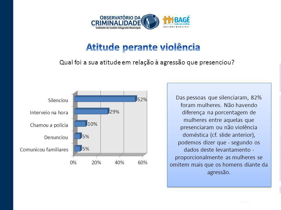 Qual foi a sua atitude em relação à agressão que presenciou? Das pessoas que silenciaram, 82% foram mulheres. Não havendo diferença na porcentagem de