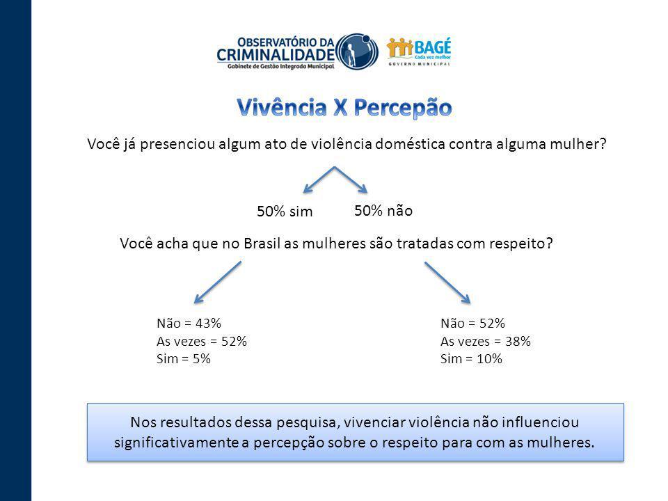 Você já presenciou algum ato de violência doméstica contra alguma mulher? 50% sim 50% não Você acha que no Brasil as mulheres são tratadas com respeit