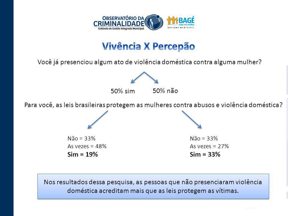 Você já presenciou algum ato de violência doméstica contra alguma mulher? 50% sim 50% não Para você, as leis brasileiras protegem as mulheres contra a