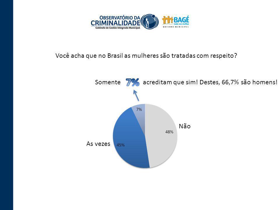Você acha que no Brasil as mulheres são tratadas com respeito? Somente acreditam que sim! Destes, 66,7% são homens! Não As vezes