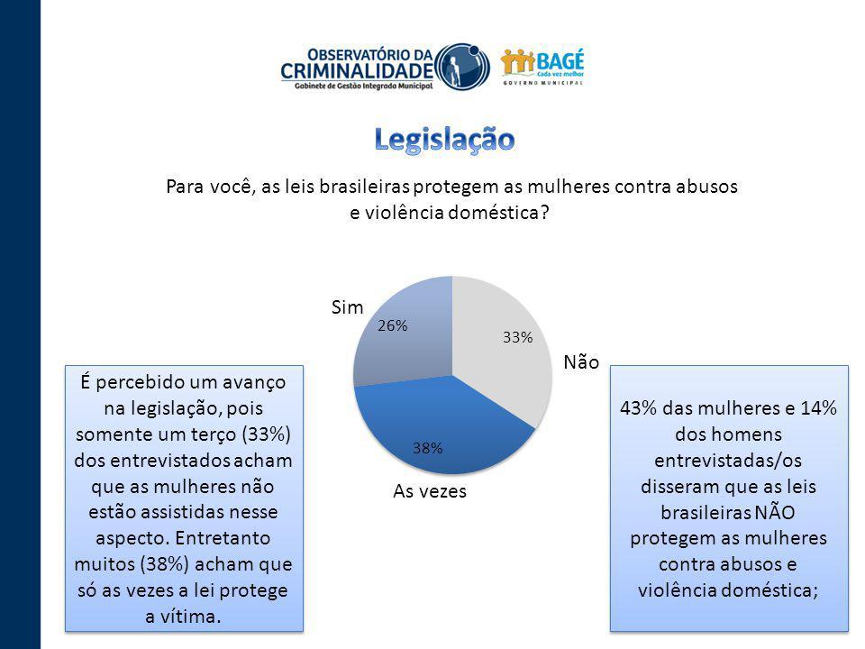 Para você, as leis brasileiras protegem as mulheres contra abusos e violência doméstica? As vezes Não Sim É percebido um avanço na legislação, pois so