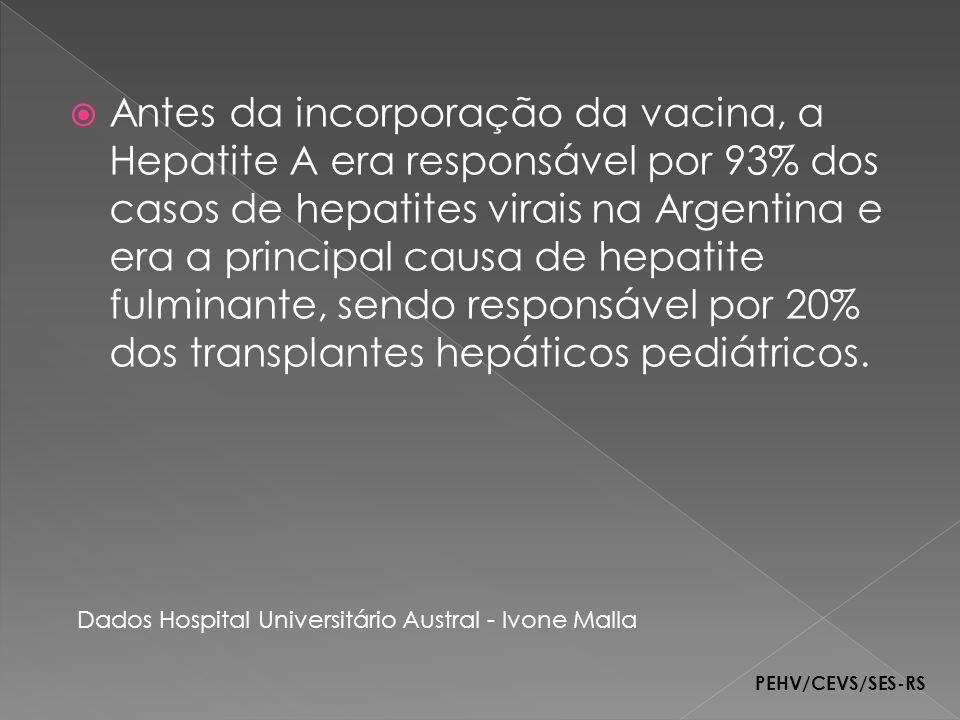 Antes da incorporação da vacina, a Hepatite A era responsável por 93% dos casos de hepatites virais na Argentina e era a principal causa de hepatite f
