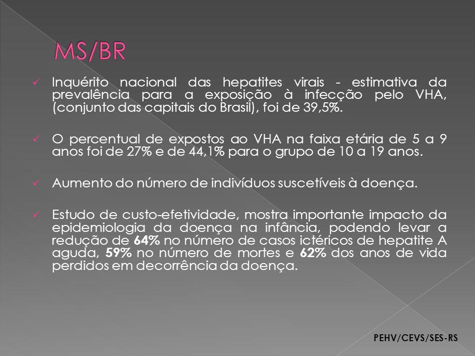 Inquérito nacional das hepatites virais - estimativa da prevalência para a exposição à infecção pelo VHA, (conjunto das capitais do Brasil), foi de 39