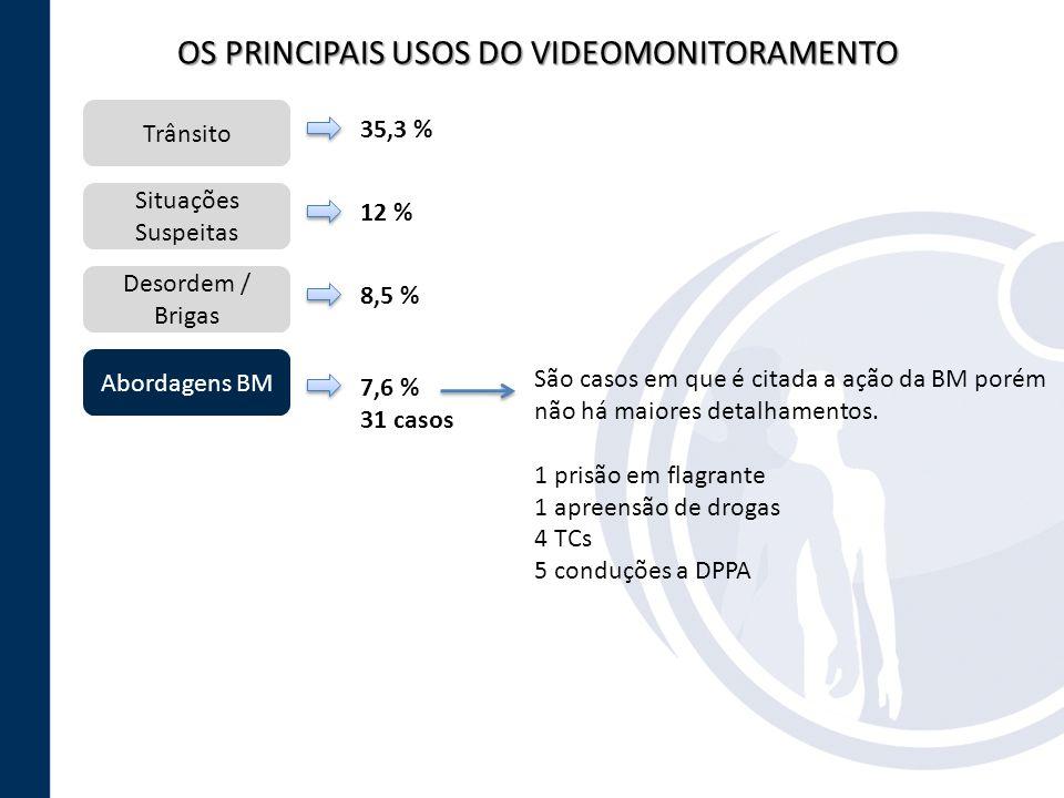 OS PRINCIPAIS USOS DO VIDEOMONITORAMENTO Trânsito Situações Suspeitas Desordem / Brigas Abordagens BM 35,3 % 12 % 8,5 % 7,6 % 31 casos São casos em qu