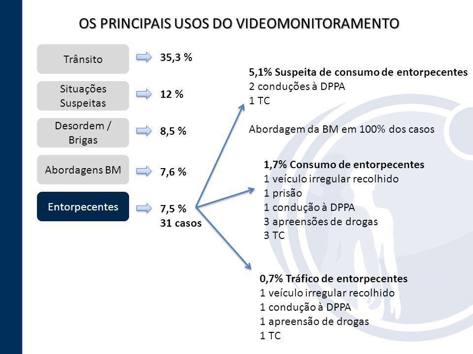 OS PRINCIPAIS USOS DO VIDEOMONITORAMENTO Trânsito Situações Suspeitas Entorpecentes Desordem / Brigas Abordagens BM 35,3 % 12 % 8,5 % 7,6 % 7,5 % 31 c