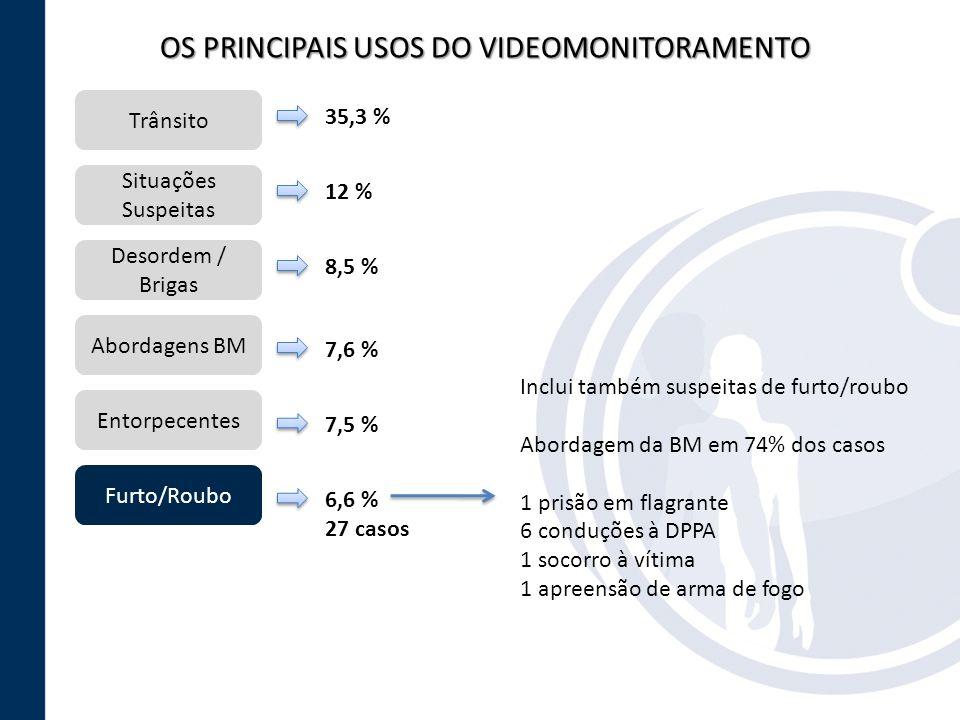 OS PRINCIPAIS USOS DO VIDEOMONITORAMENTO Trânsito Situações Suspeitas Entorpecentes Desordem / Brigas Abordagens BM Furto/Roubo 35,3 % 12 % 8,5 % 7,6