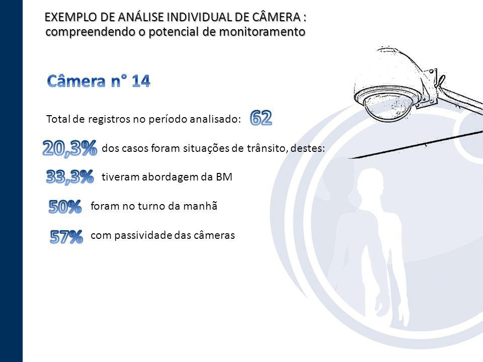 EXEMPLO DE ANÁLISE INDIVIDUAL DE CÂMERA : compreendendo o potencial de monitoramento Total de registros no período analisado: dos casos foram situaçõe