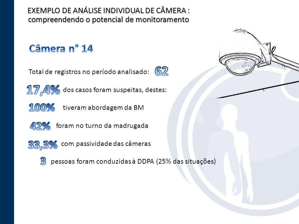 EXEMPLO DE ANÁLISE INDIVIDUAL DE CÂMERA : compreendendo o potencial de monitoramento Total de registros no período analisado: dos casos foram suspeita