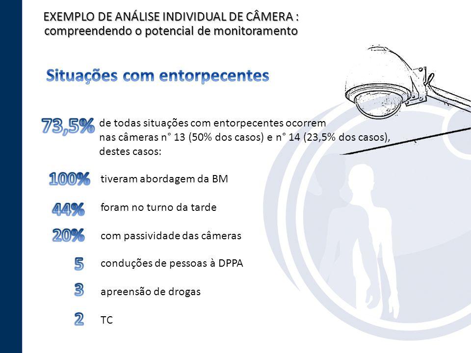 EXEMPLO DE ANÁLISE INDIVIDUAL DE CÂMERA : compreendendo o potencial de monitoramento de todas situações com entorpecentes ocorrem nas câmeras n° 13 (5