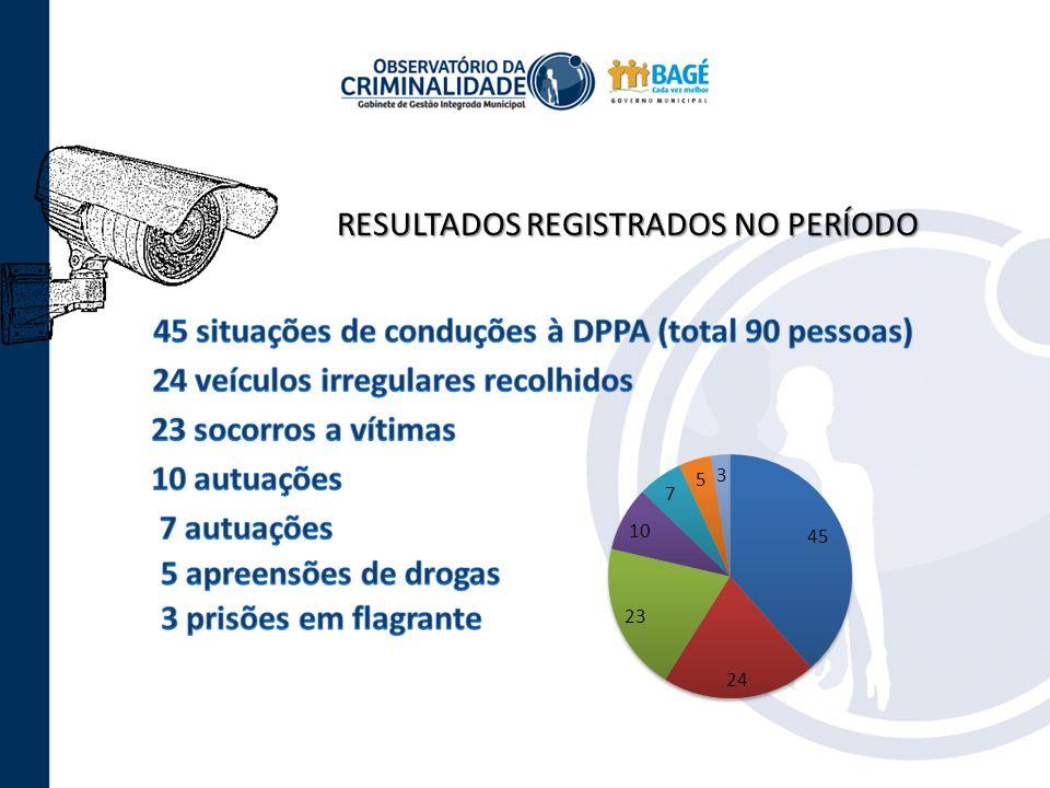 RESULTADOS REGISTRADOS NO PERÍODO