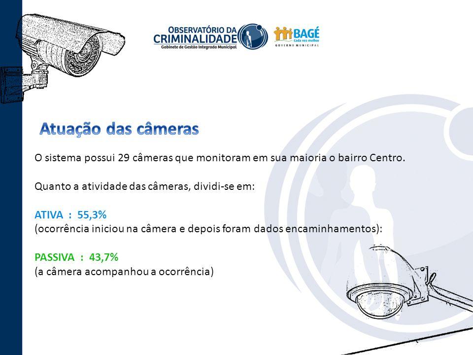 O sistema possui 29 câmeras que monitoram em sua maioria o bairro Centro. Quanto a atividade das câmeras, dividi-se em: ATIVA : 55,3% (ocorrência inic