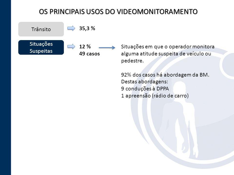 OS PRINCIPAIS USOS DO VIDEOMONITORAMENTO Trânsito Situações Suspeitas 35,3 % 12 % 49 casos Situações em que o operador monitora alguma atitude suspeit