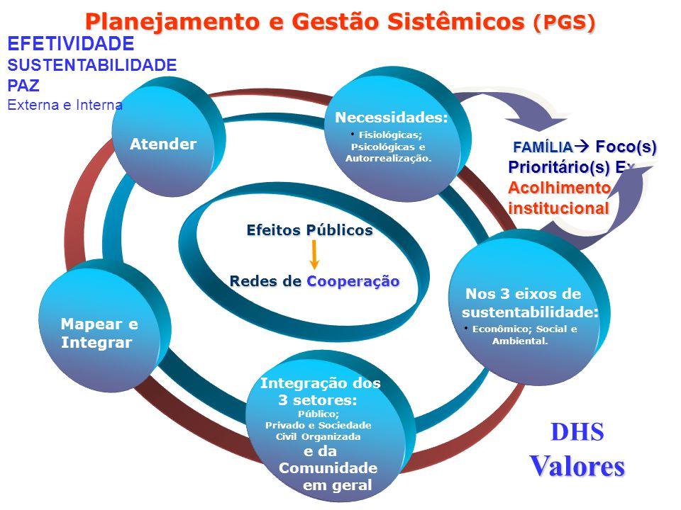 FAMÍLIA Foco(s) Prioritário(s) Ex FAMÍLIA Foco(s) Prioritário(s) ExAcolhimentoinstitucional Planejamento e Gestão Sistêmicos (PGS) Integração dos 3 setores e da Comunidade em geral Mapear e Integrar Atender Necessidades Nos 3 eixos de sustentabilidade Necessidades: Fisiológicas; Psicológicas e Autorrealização.
