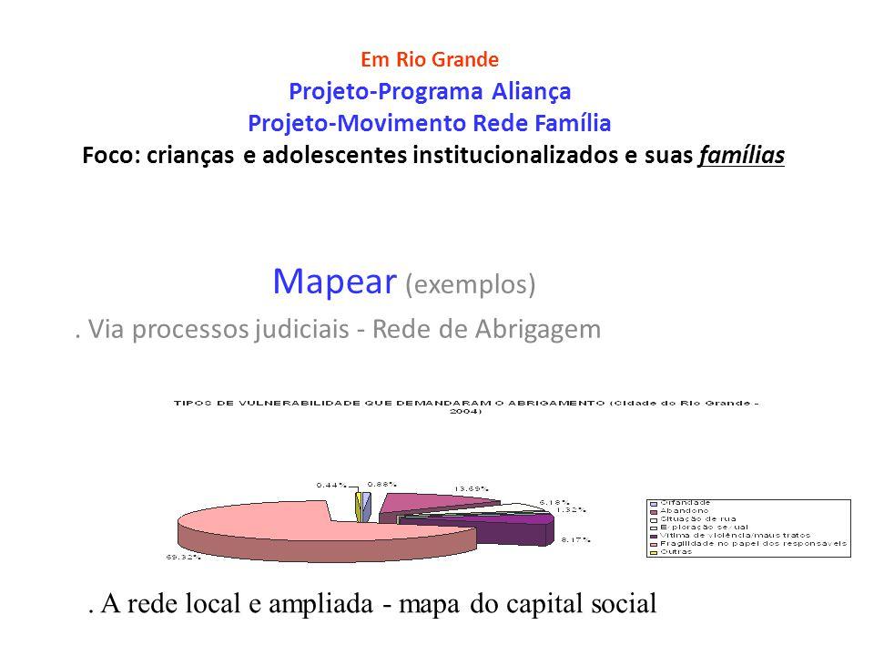 Em Rio Grande Projeto-Programa Aliança Projeto-Movimento Rede Família Foco: crianças e adolescentes institucionalizados e suas famílias Mapear (exemplos).