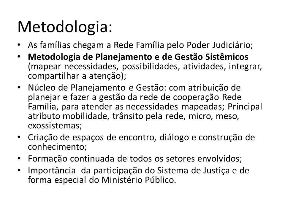 Metodologia: As famílias chegam a Rede Família pelo Poder Judiciário; Metodologia de Planejamento e de Gestão Sistêmicos (mapear necessidades, possibi