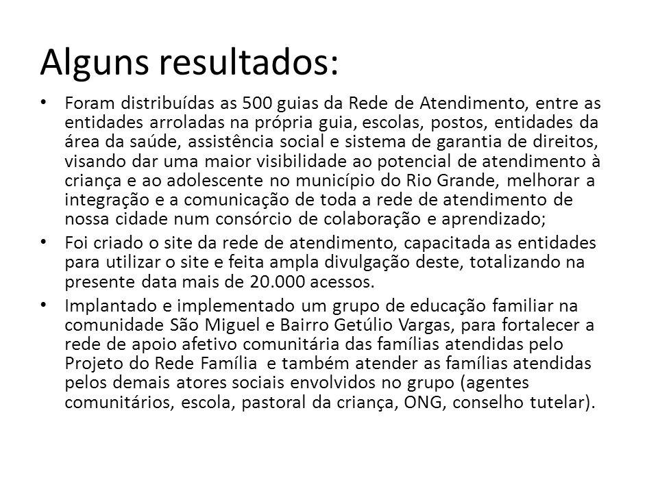 Alguns resultados: Foram distribuídas as 500 guias da Rede de Atendimento, entre as entidades arroladas na própria guia, escolas, postos, entidades da