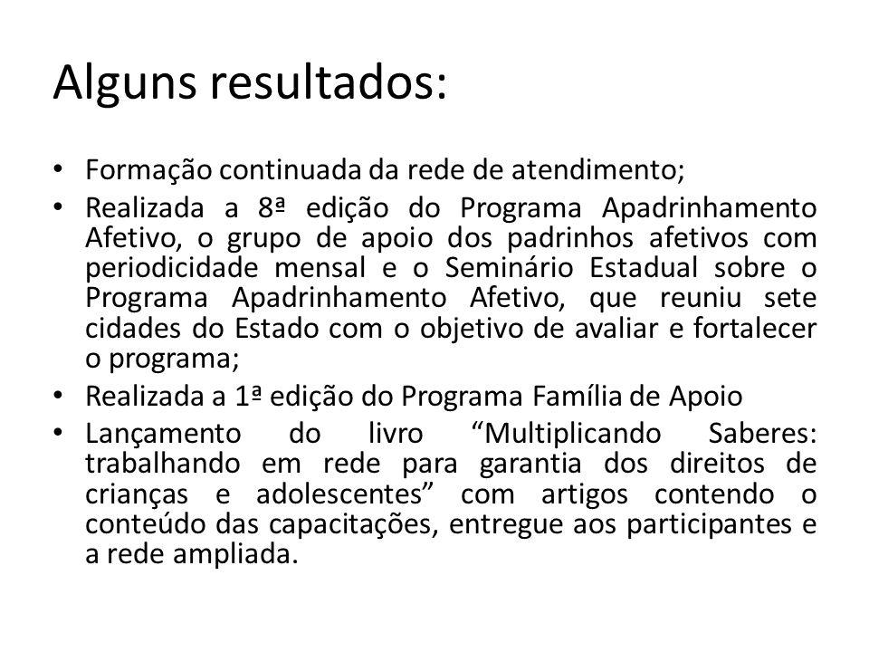 Alguns resultados: Formação continuada da rede de atendimento; Realizada a 8ª edição do Programa Apadrinhamento Afetivo, o grupo de apoio dos padrinho