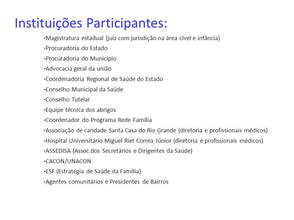 Instituições Participantes: - Magistratura estadual (juiz com jurisdição na área cível e infância) - Procuradoria do Estado - Procuradoria do Municípi