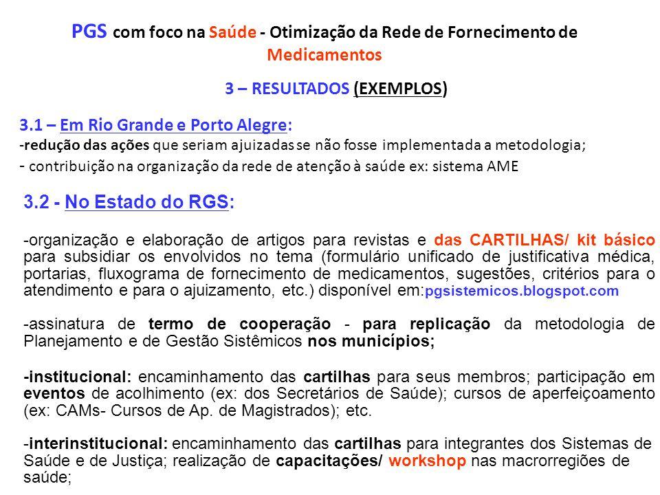 PGS com foco na Saúde - Otimização da Rede de Fornecimento de Medicamentos 3 – RESULTADOS (EXEMPLOS) 3.1 – Em Rio Grande e Porto Alegre: -redução das ações que seriam ajuizadas se não fosse implementada a metodologia; - contribuição na organização da rede de atenção à saúde ex: sistema AME 3.2 - No Estado do RGS: -organização e elaboração de artigos para revistas e das CARTILHAS/ kit básico para subsidiar os envolvidos no tema (formulário unificado de justificativa médica, portarias, fluxograma de fornecimento de medicamentos, sugestões, critérios para o atendimento e para o ajuizamento, etc.) disponível em: pgsistemicos.blogspot.com -assinatura de termo de cooperação - para replicação da metodologia de Planejamento e de Gestão Sistêmicos nos municípios; -institucional: encaminhamento das cartilhas para seus membros; participação em eventos de acolhimento (ex: dos Secretários de Saúde); cursos de aperfeiçoamento (ex: CAMs- Cursos de Ap.