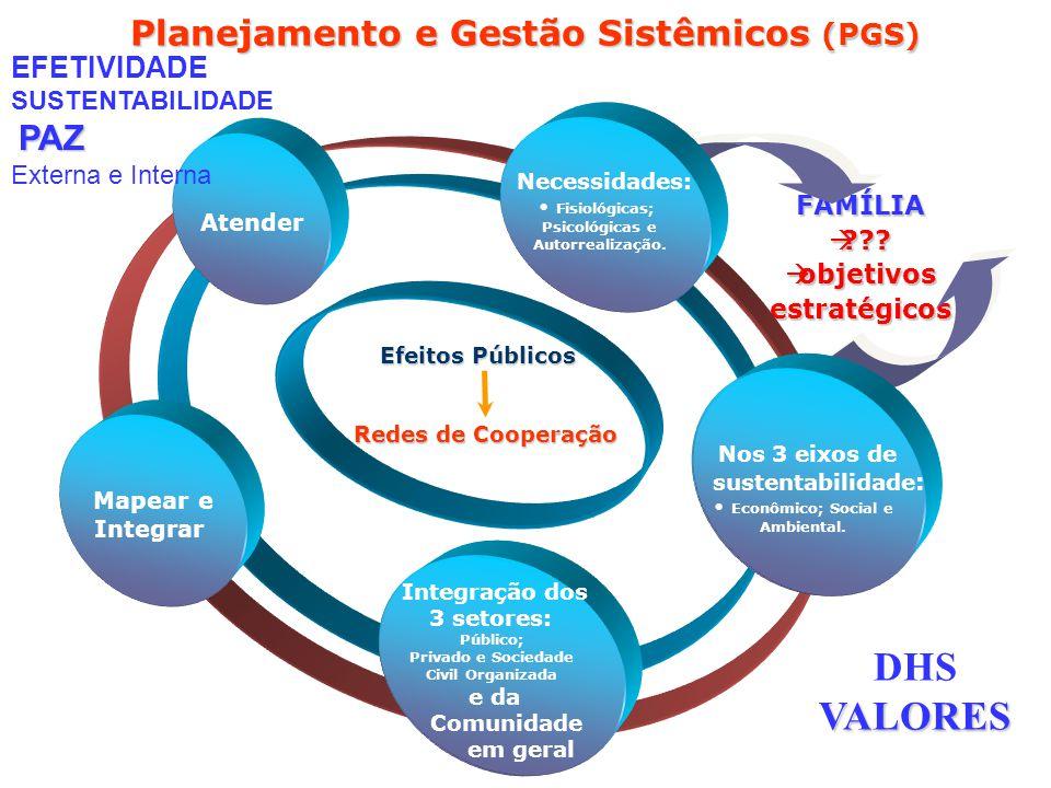 FAMÍLIA à??? àobjetivos estratégicos Planejamento e Gestão Sistêmicos (PGS) Integração dos 3 setores e da Comunidade em geral Mapear e Integrar Atende
