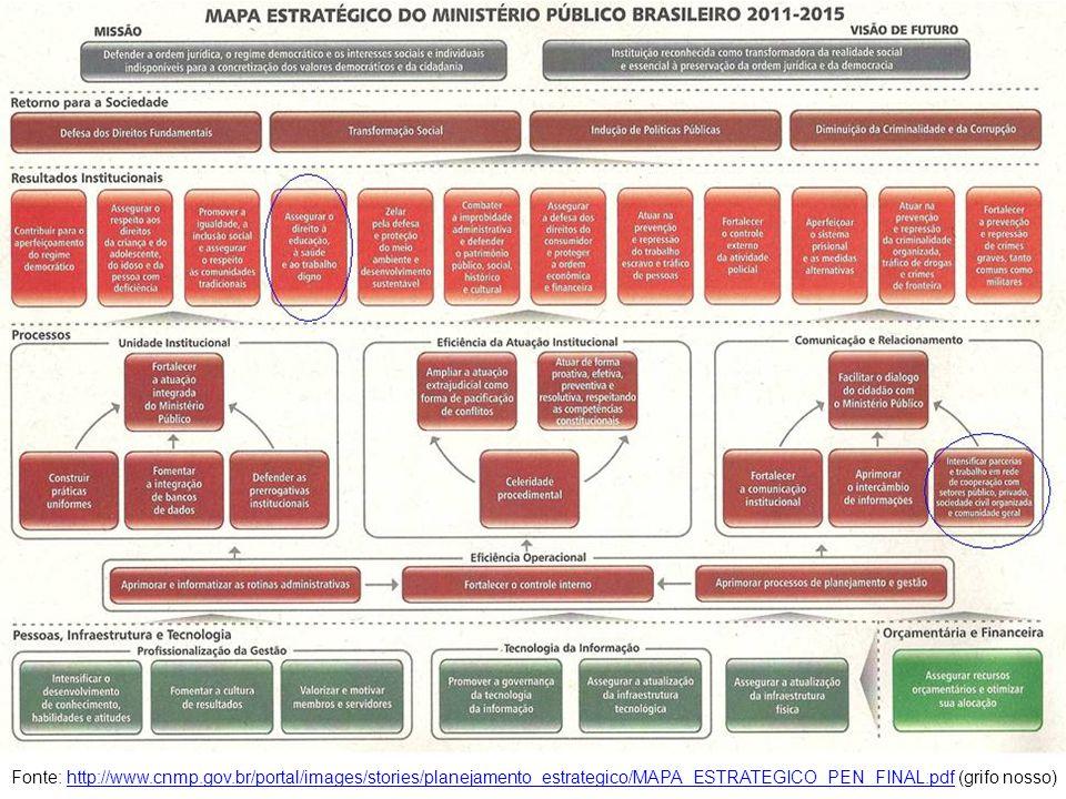 Fonte: http://www.cnmp.gov.br/portal/images/stories/planejamento_estrategico/MAPA_ESTRATEGICO_PEN_FINAL.pdf (grifo nosso)http://www.cnmp.gov.br/portal