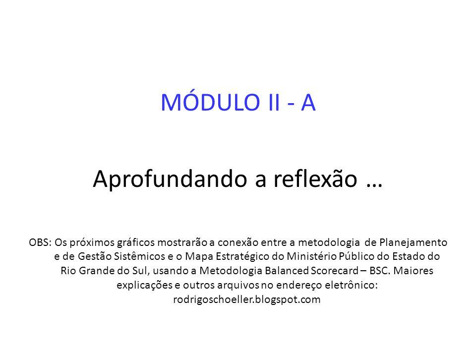 MÓDULO II - A Aprofundando a reflexão … OBS: Os próximos gráficos mostrarão a conexão entre a metodologia de Planejamento e de Gestão Sistêmicos e o M